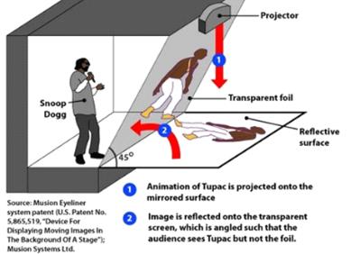 Exemplo Holografia TUPAC