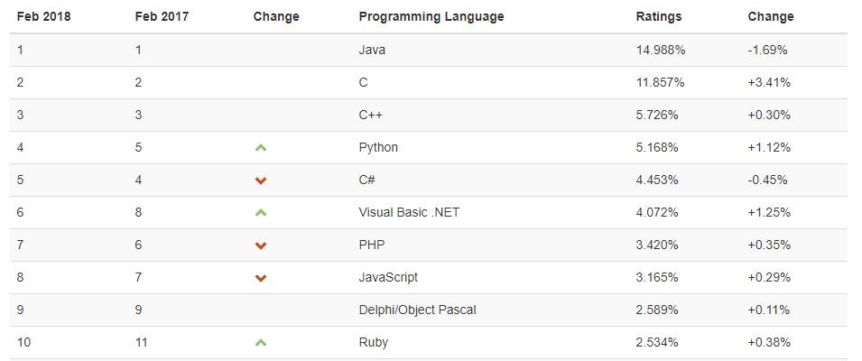 melhores linguagens