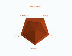 Habilidades do programador